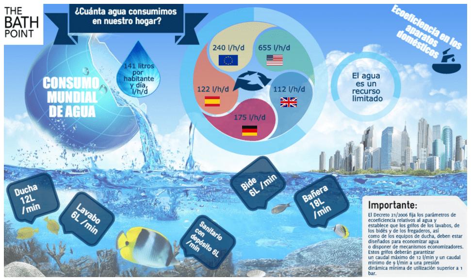 Infografía Bathpoint - Ahorrar agua en casa es posible: ¿Te apuntas al reto del agua?